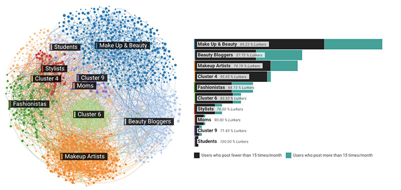 Affinio Social Media Twitter Marketing L'Oreal