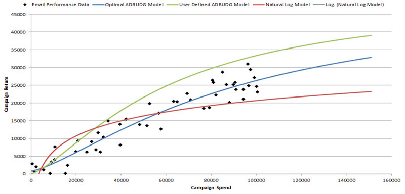 Regression Pricing Models Email Marketing Performance
