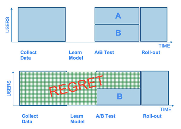 Traditional A/B Testing Produces Regret Compared To Multi-Arm Bandit Optimization