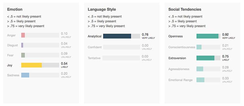 IBM Watson Tone Analyzer Customer Review Sentiment Analysis