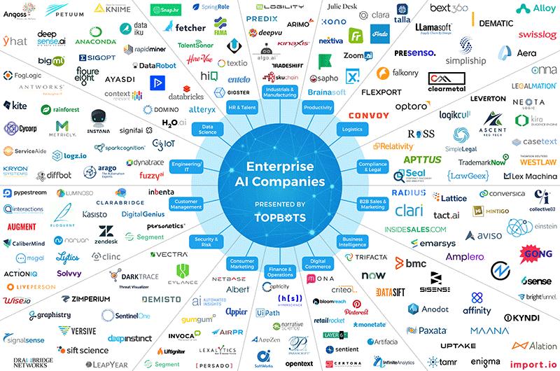 TOPBOTS Enterprise AI Landscape